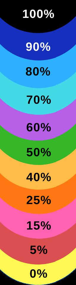 Bonus-Percentages