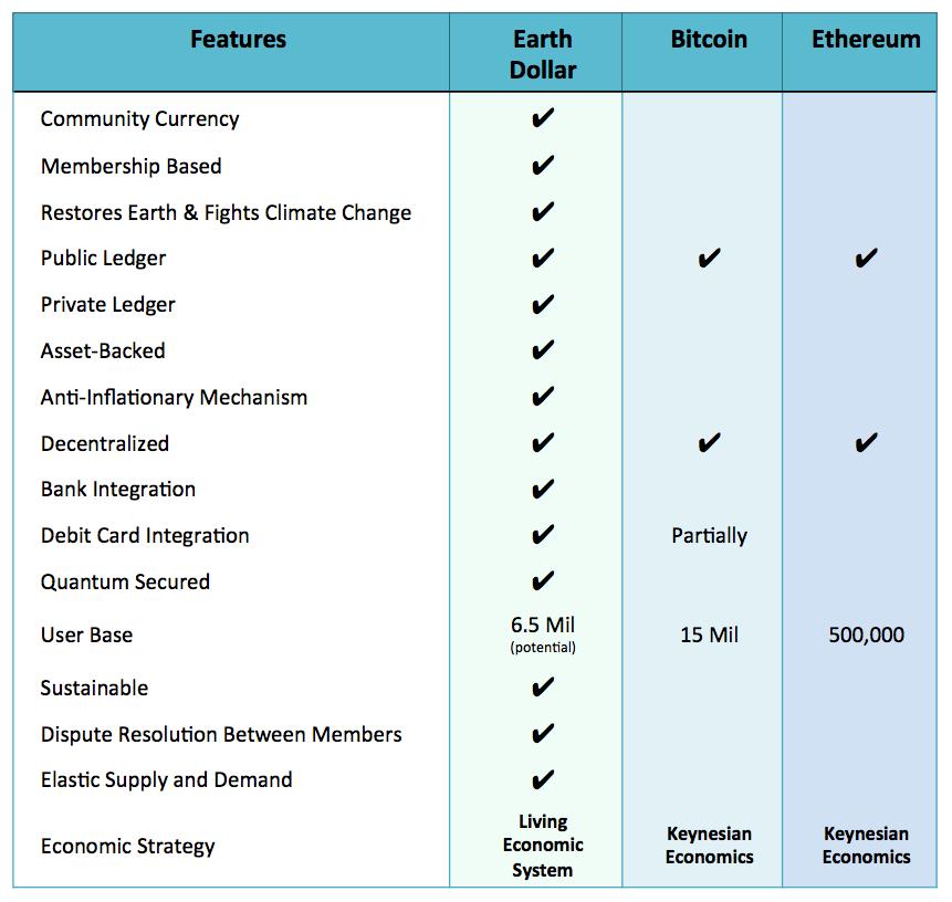 Platform comparison chart